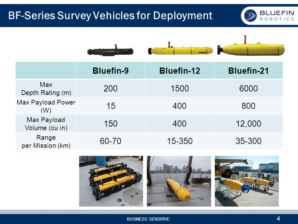 BUSINESS SENSITIVE 4 BF-Series Survey Vehicles for Deployment Bluefin-9Bluefin-12Bluefin-21 Max Depth Rating (m) 20015006000 Max Payload Power (W) 15400800 Max Payload Volume (cu in) 15040012,000 Range per Mission (km) 60-7015-35035-300