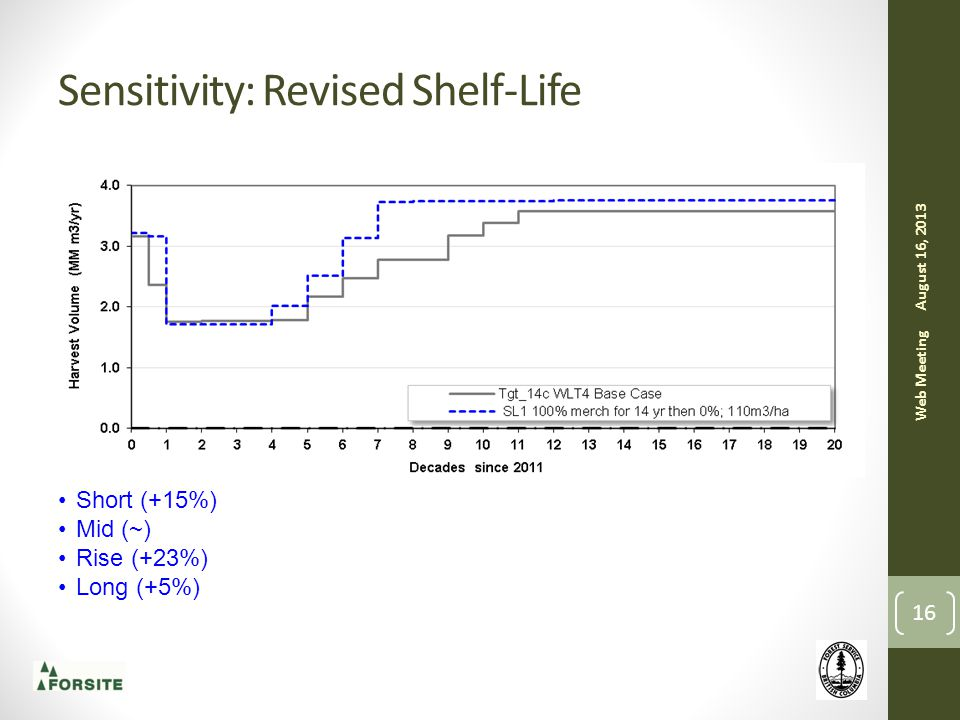 Sensitivity: Revised Shelf-Life August 16, 2013 Web Meeting 16 Short (+15%) Mid (~) Rise (+23%) Long (+5%)