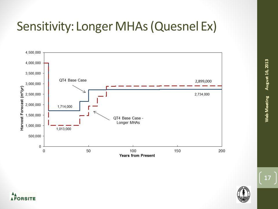 Sensitivity: Longer MHAs (Quesnel Ex) August 16, 2013 Web Meeting 17
