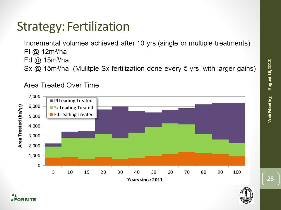 Strategy: Fertilization August 16, 2013 Web Meeting 23 Incremental volumes achieved after 10 yrs (single or multiple treatments) Pl @ 12m³/ha Fd @ 15m³/ha Sx @ 15m³/ha (Mulitple Sx fertilization done every 5 yrs, with larger gains) Area Treated Over Time