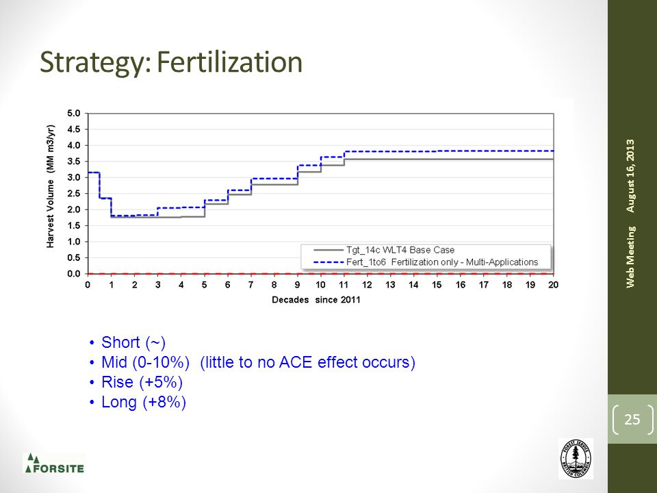 Strategy: Fertilization August 16, 2013 Web Meeting 25 Short (~) Mid (0-10%) (little to no ACE effect occurs) Rise (+5%) Long (+8%)