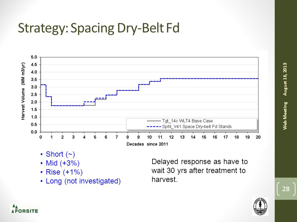Strategy: Spacing Dry-Belt Fd August 16, 2013 Web Meeting 28 Short (~) Mid (+3%) Rise (+1%) Long (not investigated) Delayed response as have to wait 30 yrs after treatment to harvest.
