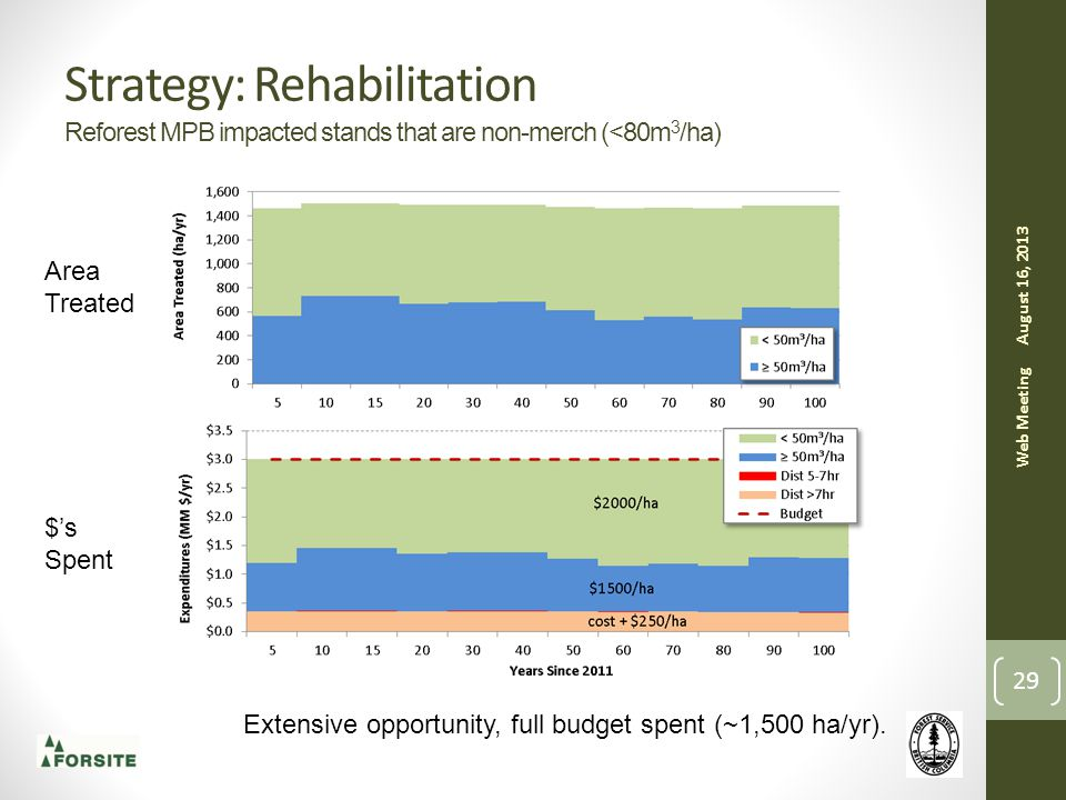 Strategy: Rehabilitation Reforest MPB impacted stands that are non-merch (<80m 3 /ha) August 16, 2013 Web Meeting 29 Area Treated $'s Spent Extensive opportunity, full budget spent (~1,500 ha/yr).