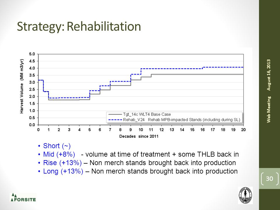 Strategy: Rehabilitation August 16, 2013 Web Meeting 30 Short (~) Mid (+8%) - volume at time of treatment + some THLB back in Rise (+13%) – Non merch stands brought back into production Long (+13%) – Non merch stands brought back into production