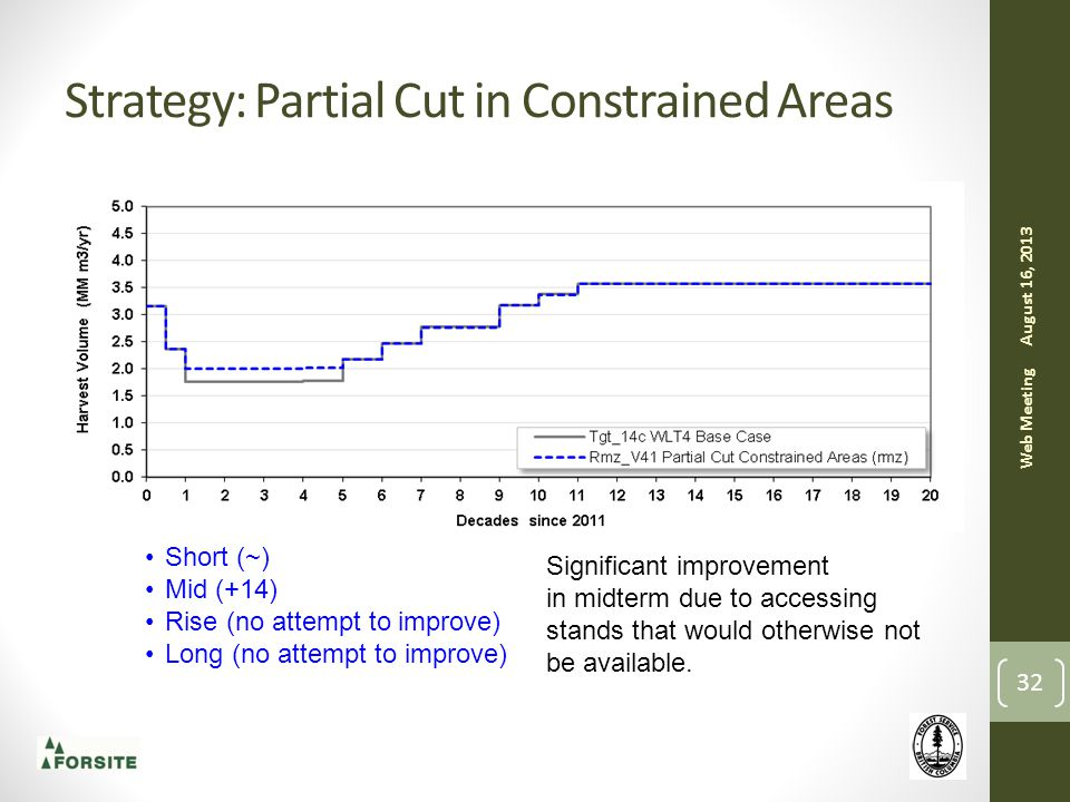 Strategy: Partial Cut in Constrained Areas August 16, 2013 Web Meeting 32 Short (~) Mid (+14) Rise (no attempt to improve) Long (no attempt to improve) Significant improvement in midterm due to accessing stands that would otherwise not be available.