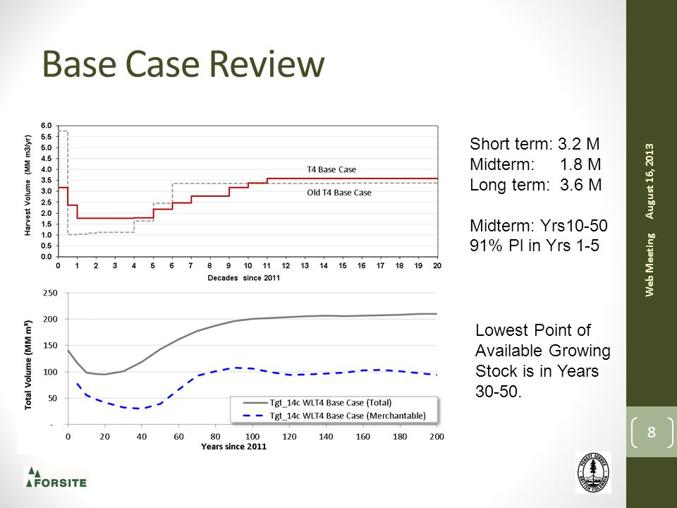 Base Case Review 8 August 16, 2013 Web Meeting Short term: 3.2 M Midterm: 1.8 M Long term: 3.6 M Midterm: Yrs10-50 91% Pl in Yrs 1-5 Lowest Point of Available Growing Stock is in Years 30-50.