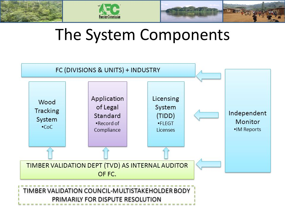 The System Components Wood Tracking System CoC Wood Tracking System CoC Application of Legal Standard Record of Compliance Application of Legal Standa