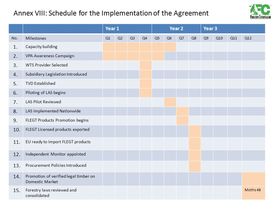 Annex VIII: Schedule for the Implementation of the Agreement Year 1Year 2Year 3 No. Milestones Q1Q2Q3Q4Q5Q6Q7Q8Q9Q10Q11Q12 1. Capacity building 2. VPA