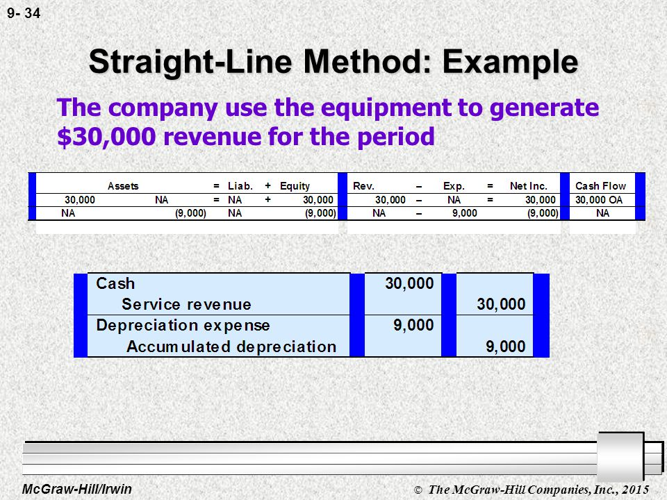 McGraw-Hill/Irwin © The McGraw-Hill Companies, Inc., 2015 9- 33 Straight-Line Method: Example Depreciation Expense per Year = Depreciation Expense per Year = Cost - Salvage Value Life in Years Depreciation Expense per Year = 55,000 - 10,000 5 9,000