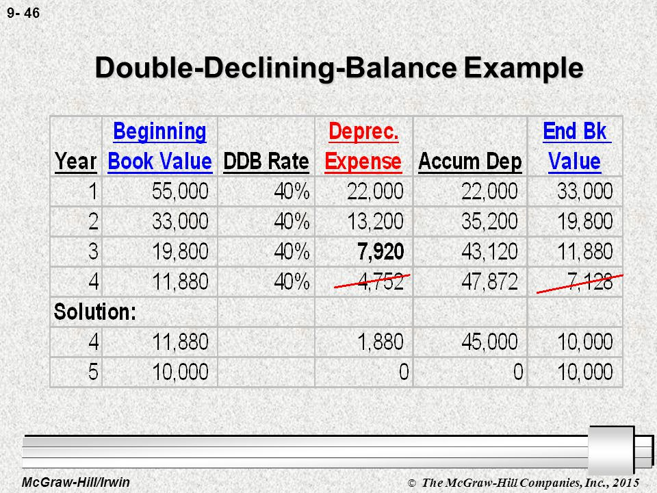 McGraw-Hill/Irwin © The McGraw-Hill Companies, Inc., 2015 9- 45 Double-Declining-Balance Example
