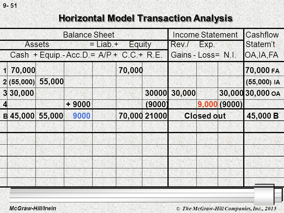 McGraw-Hill/Irwin © The McGraw-Hill Companies, Inc., 2015 9- 50 Horizontal Model Transaction Analysis Horizontal Model Transaction Analysis 1 70,000 70,000 70,000 FA 2 (55,000) 55,000 (55,000 ) IA 3 30,00030000 30,000 30,000 30,000 OA 4 + 9000 (9000) 9,000 (9000) B 45,000 55,000 9000 70,000 21000 Closed out 45,000 B Balance Sheet Income Statement Cashflow Assets = Liab.+ Equity Rev./ Exp.