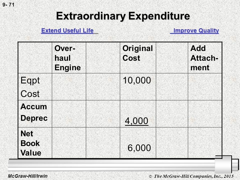 McGraw-Hill/Irwin © The McGraw-Hill Companies, Inc., 2015 9- 70 Accounting for capital expenditures: Extraordinary Repairs Ex: Overhaul l Extend the life.