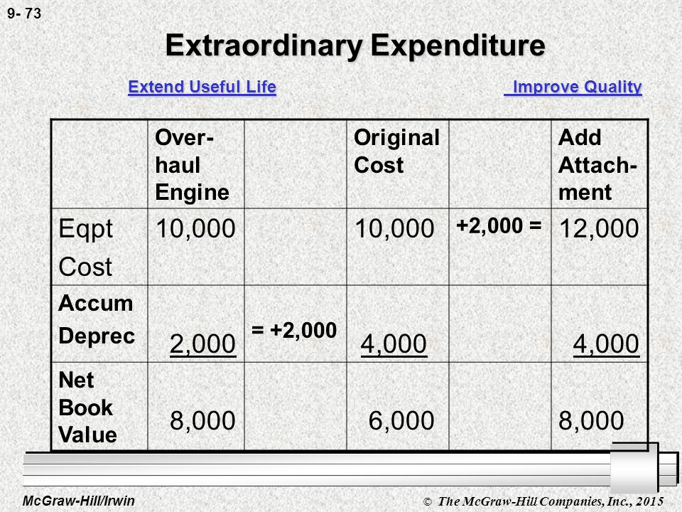 McGraw-Hill/Irwin © The McGraw-Hill Companies, Inc., 2015 9- 72 Extraordinary Expenditure Extend Useful Life Improve Quality Over- haul Engine Original Cost Add Attach- ment Eqpt Cost 10,000 Accum Deprec 2,000 = +2,000 4,000 Net Book Value 8,000 6,000
