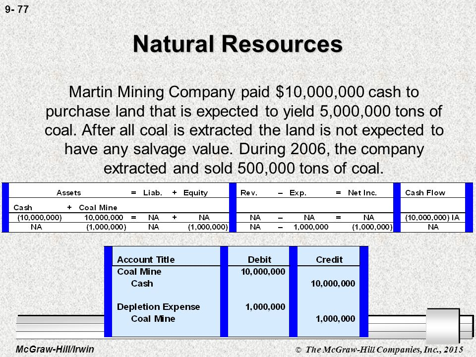 McGraw-Hill/Irwin © The McGraw-Hill Companies, Inc., 2015 9- 76 Natural Resources Martin Mining Company paid $10,000,000 cash to purchase land that is expected to yield 5,000,000 tons of coal.