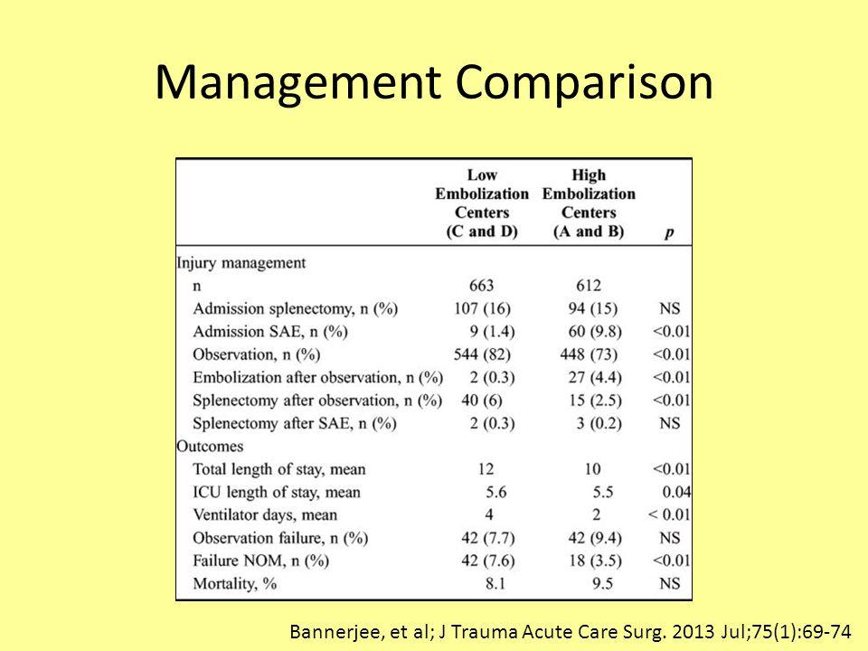 Management Comparison Bannerjee, et al; J Trauma Acute Care Surg. 2013 Jul;75(1):69-74