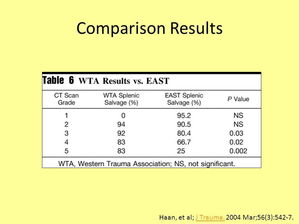 Comparison Results Haan, et al; J Trauma. 2004 Mar;56(3):542-7.J Trauma.