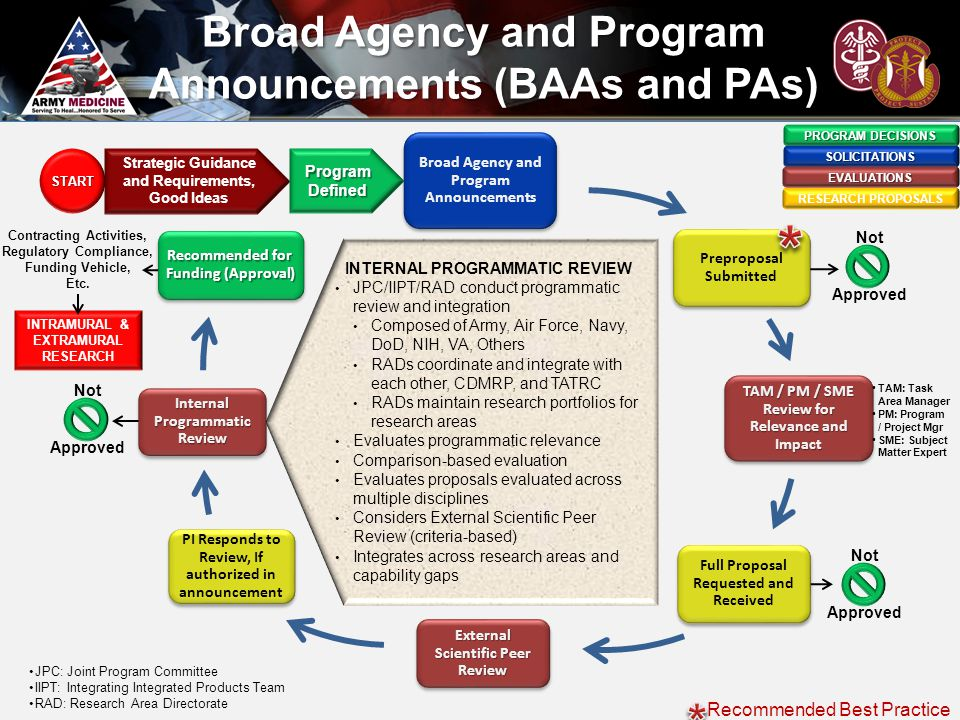 Broad Agency and Program Announcements Preproposal Submitted TAM / PM / SME Review for Relevance and Impact Full Proposal Requested and Received Exter
