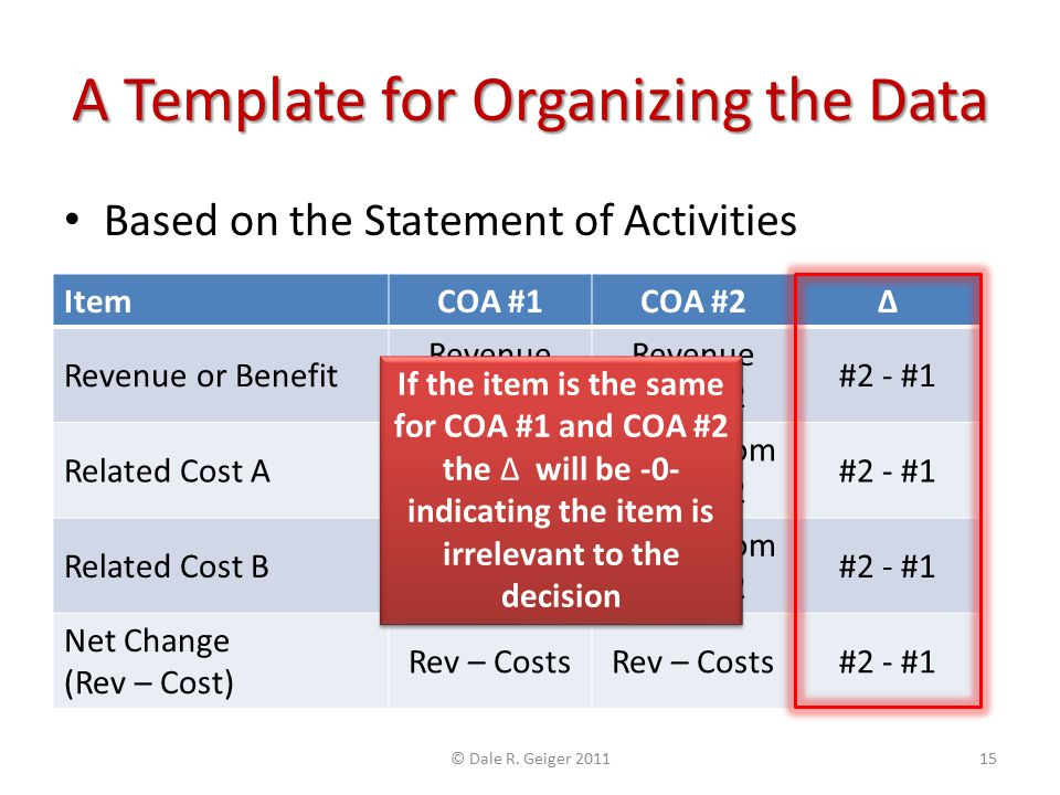 A Template for Organizing the Data Based on the Statement of Activities ItemCOA #1COA #2Δ Revenue or Benefit Revenue COA #1 Revenue COA #2 #2 - #1 Rel