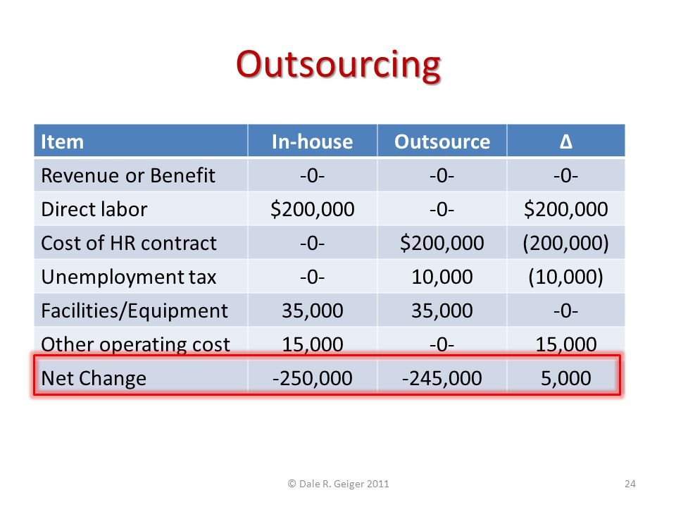 Outsourcing ItemIn-houseOutsourceΔ Revenue or Benefit-0- Direct labor$200,000-0-$200,000 Cost of HR contract-0-$200,000(200,000) Unemployment tax-0-10