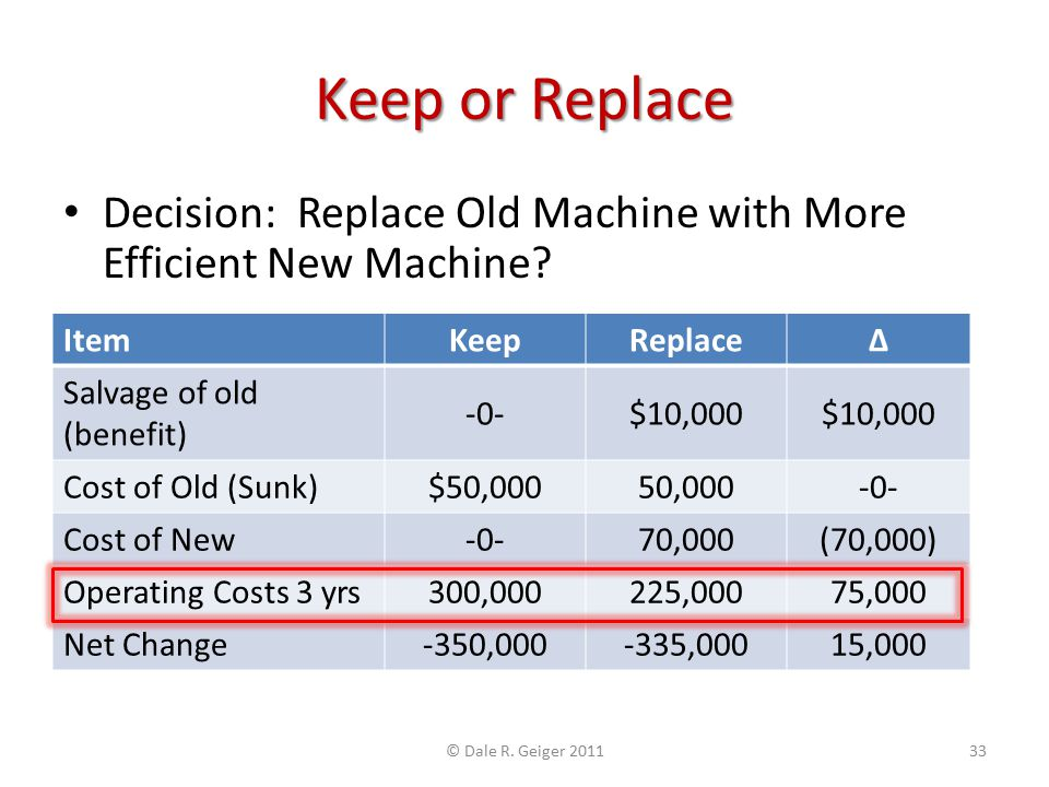 Keep or Replace Decision: Replace Old Machine with More Efficient New Machine? ItemKeepReplaceΔ Salvage of old (benefit) -0-$10,000 Cost of Old (Sunk)