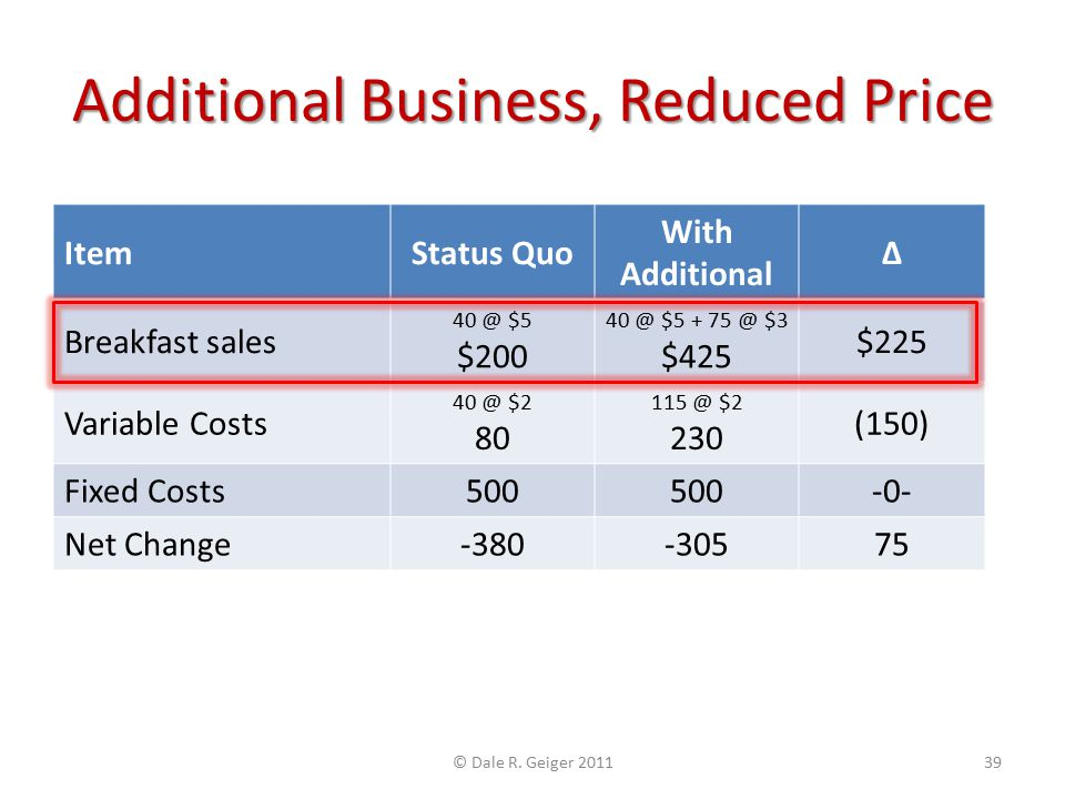 Additional Business, Reduced Price ItemStatus Quo With Additional Δ Breakfast sales 40 @ $5 $200 40 @ $5 + 75 @ $3 $425 $225 Variable Costs 40 @ $2 80