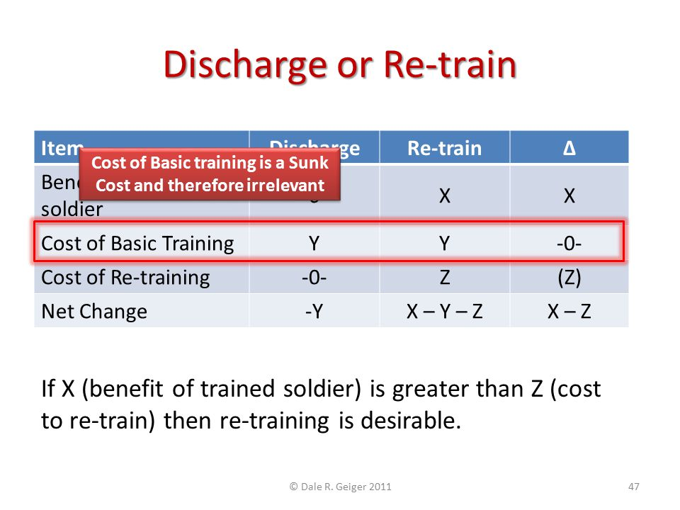 Discharge or Re-train ItemDischargeRe-trainΔ Benefit of trained soldier -0-XX Cost of Basic TrainingYY-0- Cost of Re-training-0-Z(Z) Net Change-YX – Y