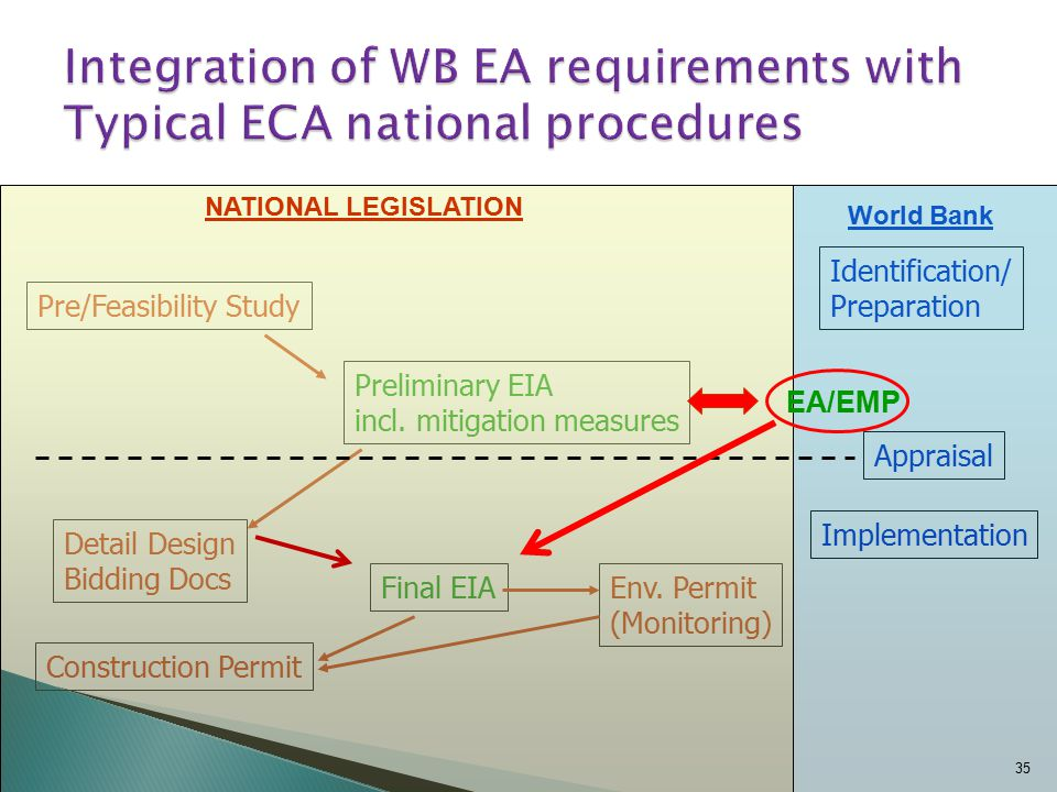 Pre/Feasibility Study Detail Design Bidding Docs Construction Permit Preliminary EIA incl.