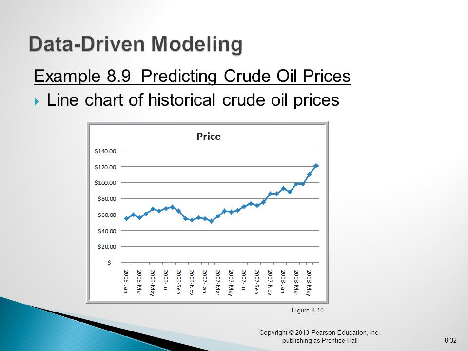 Example 8.9 Predicting Crude Oil Prices  Line chart of historical crude oil prices Copyright © 2013 Pearson Education, Inc.