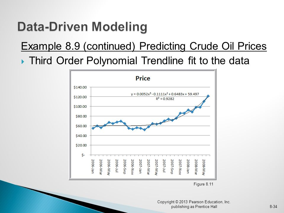 Example 8.9 (continued) Predicting Crude Oil Prices  Third Order Polynomial Trendline fit to the data Figure 8.11 Copyright © 2013 Pearson Education, Inc.