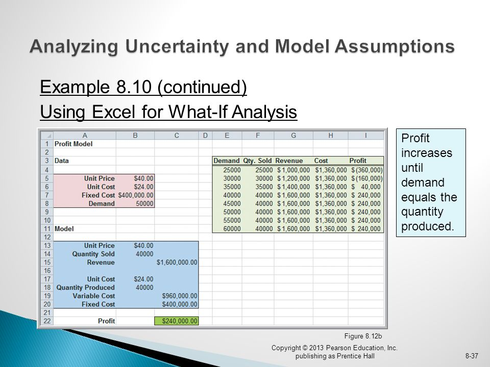 Example 8.10 (continued) Using Excel for What-If Analysis Figure 8.12b Copyright © 2013 Pearson Education, Inc.