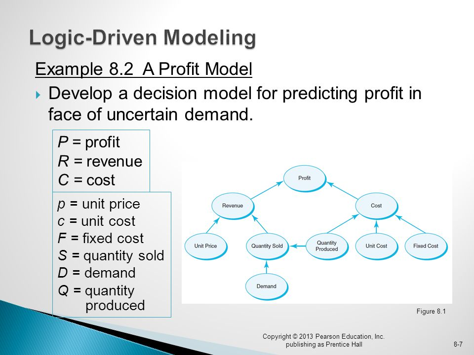 Example 8.2 A Profit Model  Develop a decision model for predicting profit in face of uncertain demand.