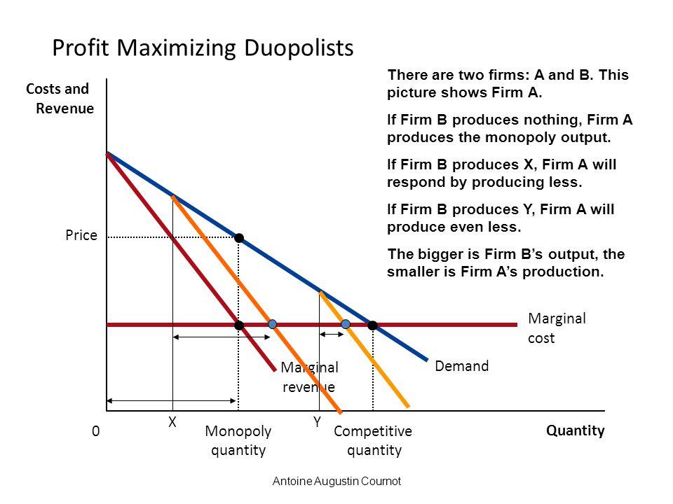 Antoine Augustin Cournot Profit Maximizing Duopolists Quantity 0 Costs and Revenue Demand Marginal revenue Price Monopoly quantity Marginal cost Compe