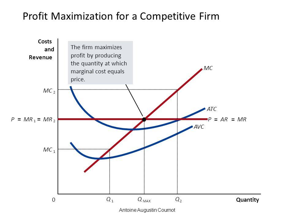 Antoine Augustin Cournot Profit Maximization for a Competitive Firm Quantity 0 Costs and Revenue MC ATC AVC MC 1 Q 1 2 Q 2 The firm maximizes profit b