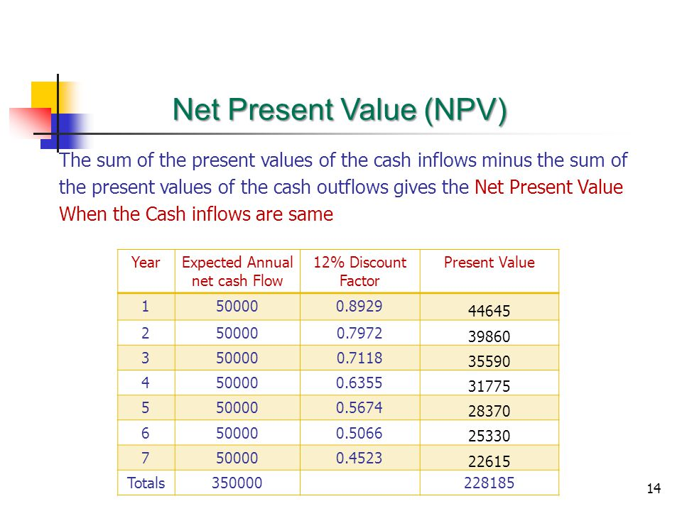 14 The sum of the present values of the cash inflows minus the sum of the present values of the cash outflows gives the Net Present Value When the Cash inflows are same Net Present Value (NPV) YearExpected Annual net cash Flow 12% Discount Factor Present Value 1500000.8929 44645 2500000.7972 39860 3500000.7118 35590 4500000.6355 31775 5500000.5674 28370 6500000.5066 25330 7500000.4523 22615 Totals350000228185