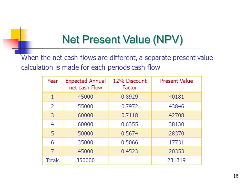 16 When the net cash flows are different, a separate present value calculation is made for each periods cash flow Net Present Value (NPV) YearExpected Annual net cash Flow 12% Discount Factor Present Value 1450000.892940181 2550000.797243846 3600000.711842708 4600000.635538130 5500000.567428370 6350000.506617731 7450000.452320353 Totals350000231319