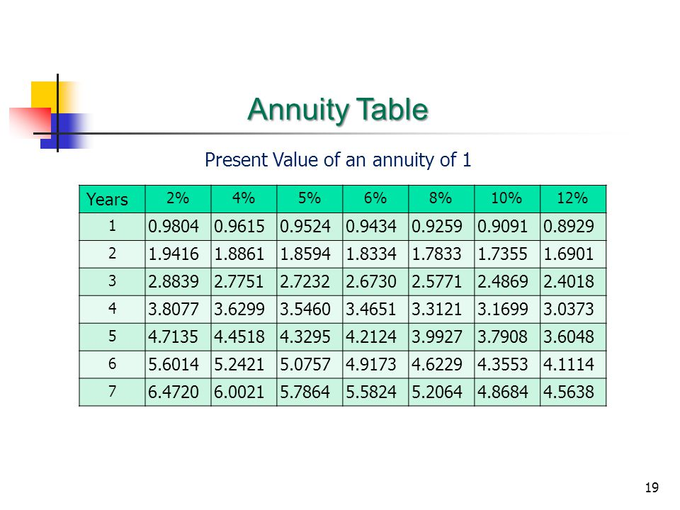 19 Annuity Table Years 2%4%5%6%8%10%12% 1 0.98040.96150.95240.94340.92590.90910.8929 2 1.94161.88611.85941.83341.78331.73551.6901 3 2.88392.77512.72322.67302.57712.48692.4018 4 3.80773.62993.54603.46513.31213.16993.0373 5 4.71354.45184.32954.21243.99273.79083.6048 6 5.60145.24215.07574.91734.62294.35534.1114 7 6.47206.00215.78645.58245.20644.86844.5638 Present Value of an annuity of 1