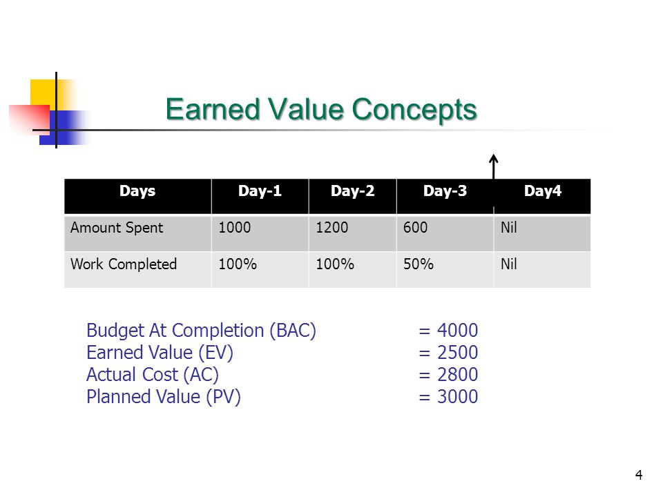4 Earned Value Concepts DaysDay-1Day-2Day-3Day4 Amount Spent10001200600Nil Work Completed100% 50%Nil Budget At Completion (BAC) = 4000 Earned Value (EV) = 2500 Actual Cost (AC)= 2800 Planned Value (PV)= 3000