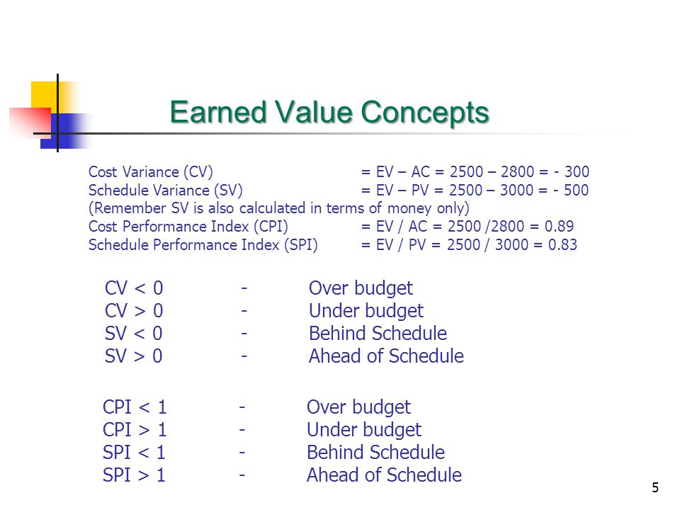 5 Earned Value Concepts Cost Variance (CV) = EV – AC = 2500 – 2800 = - 300 Schedule Variance (SV) = EV – PV = 2500 – 3000 = - 500 (Remember SV is also calculated in terms of money only) Cost Performance Index (CPI) = EV / AC = 2500 /2800 = 0.89 Schedule Performance Index (SPI) = EV / PV = 2500 / 3000 = 0.83 CV < 0-Over budget CV > 0-Under budget SV < 0-Behind Schedule SV > 0-Ahead of Schedule CPI < 1-Over budget CPI > 1-Under budget SPI < 1-Behind Schedule SPI > 1-Ahead of Schedule