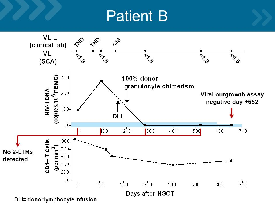 Patient B DLI= donor lymphocyte infusion Viral outgrowth assay negative day +652 No 2-LTRs detected