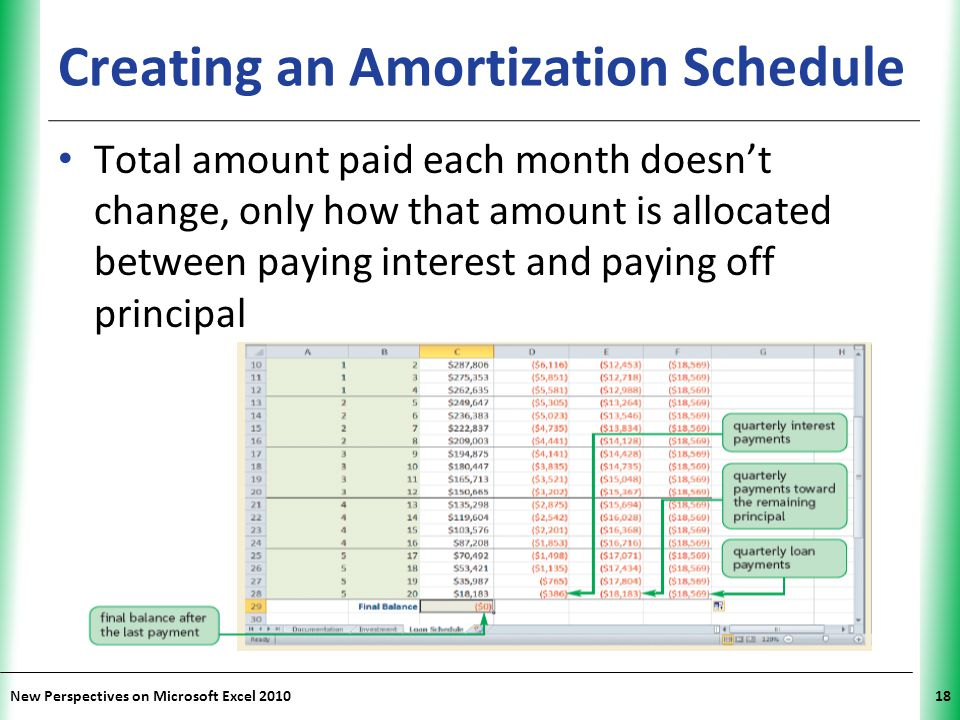 XP New Perspectives on Microsoft Excel 201018 Creating an Amortization Schedule Total amount paid each month doesn't change, only how that amount is allocated between paying interest and paying off principal