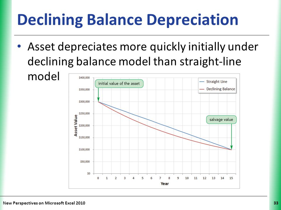 XP New Perspectives on Microsoft Excel 201033 Declining Balance Depreciation Asset depreciates more quickly initially under declining balance model than straight-line model