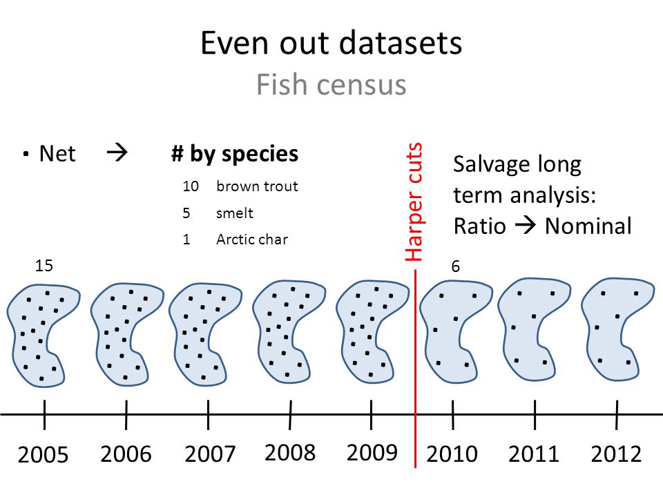 Even out datasets Fish census 2005 20062007 20082009 201020112012 Net  # by species 10brown trout 5smelt 1Arctic char Harper cuts Can no longer compare total values 15 6 Salvage long term analysis: Ratio  Nominal