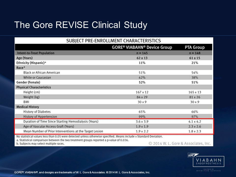 The Gore REVISE Clinical Study GORE ®, VIABAHN ®, and designs are trademarks of W.