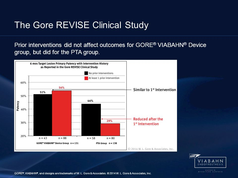 Prior interventions did not affect outcomes for GORE ® VIABAHN ® Device group, but did for the PTA group.