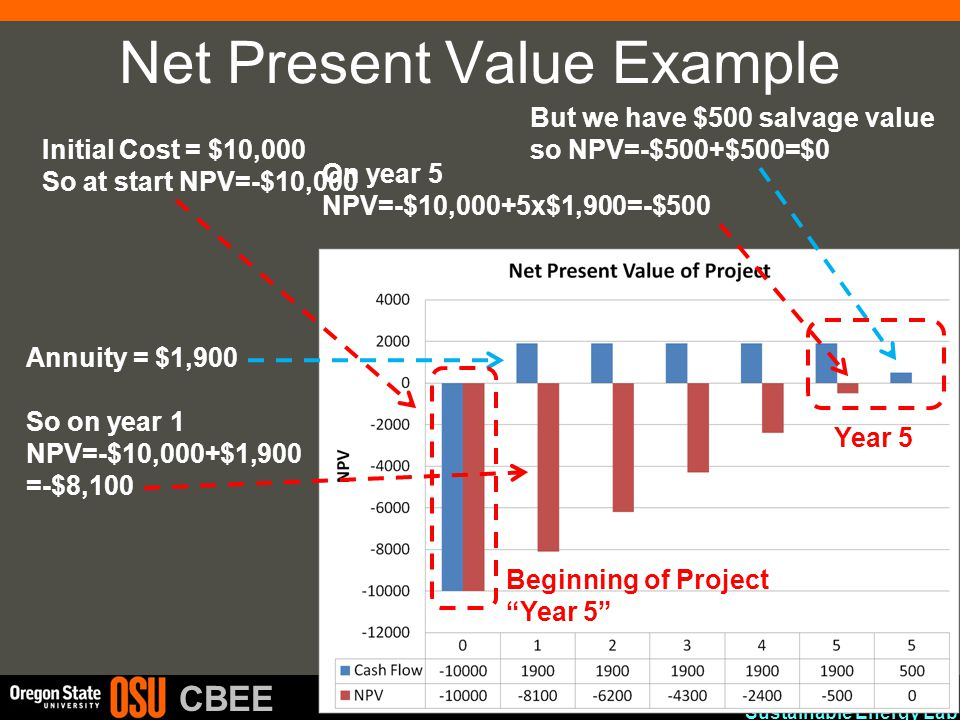 Advanced Materials and Sustainable Energy Lab CBEE Net Present Value Example Annuity = $1,900 So on year 1 NPV=-$10,000+$1,900 =-$8,100 On year 5 NPV=-$10,000+5x$1,900=-$500 But we have $500 salvage value so NPV=-$500+$500=$0 Year 5 Initial Cost = $10,000 So at start NPV=-$10,000 Beginning of Project Year 5