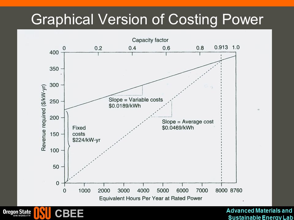 Advanced Materials and Sustainable Energy Lab CBEE Graphical Version of Costing Power