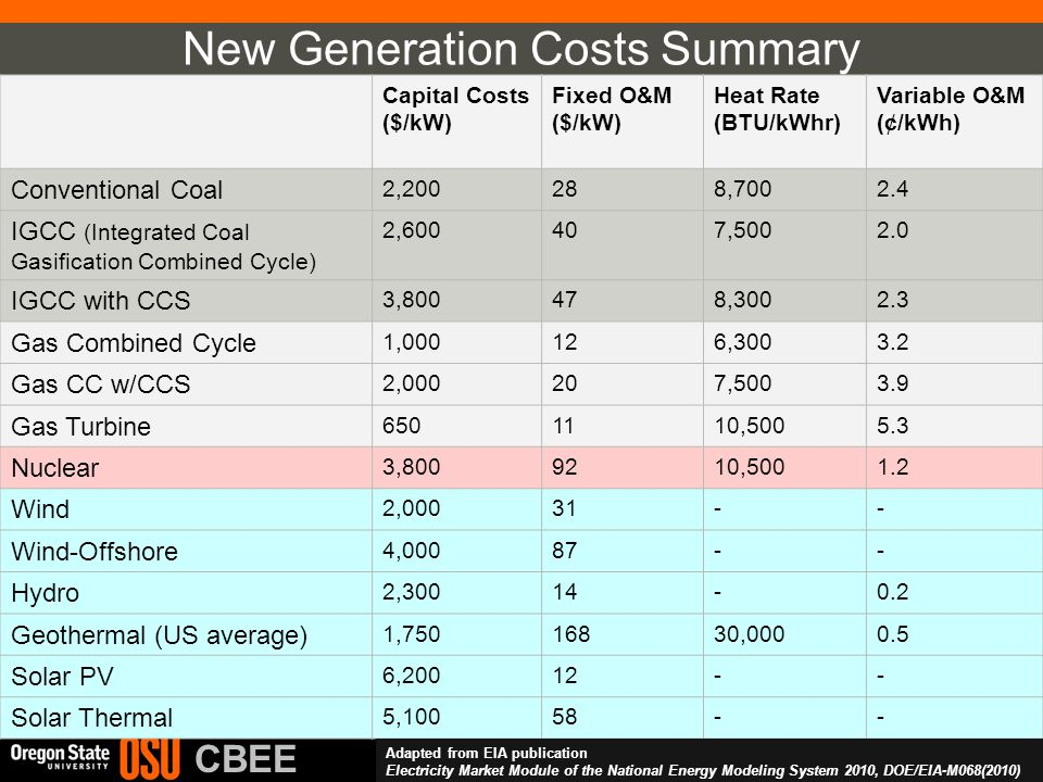 Advanced Materials and Sustainable Energy Lab CBEE New Generation Costs Summary Capital Costs ($/kW) Fixed O&M ($/kW) Heat Rate (BTU/kWhr) Variable O&M (¢/kWh) Conventional Coal 2,200288,7002.4 IGCC (Integrated Coal Gasification Combined Cycle) 2,600407,5002.0 IGCC with CCS 3,800478,3002.3 Gas Combined Cycle 1,000126,3003.2 Gas CC w/CCS 2,000207,5003.9 Gas Turbine 6501110,5005.3 Nuclear 3,8009210,5001.2 Wind 2,00031-- Wind-Offshore 4,00087-- Hydro 2,30014-0.2 Geothermal (US average) 1,75016830,0000.5 Solar PV 6,20012-- Solar Thermal 5,10058-- Adapted from EIA publication Electricity Market Module of the National Energy Modeling System 2010, DOE/EIA-M068(2010)
