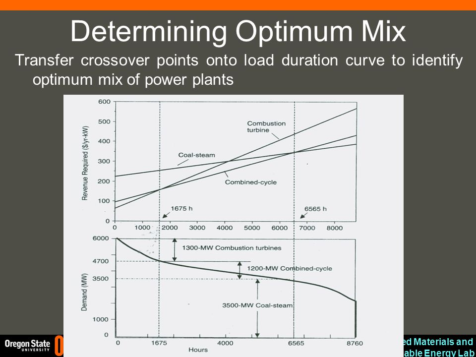 Advanced Materials and Sustainable Energy Lab CBEE Determining Optimum Mix Transfer crossover points onto load duration curve to identify optimum mix of power plants