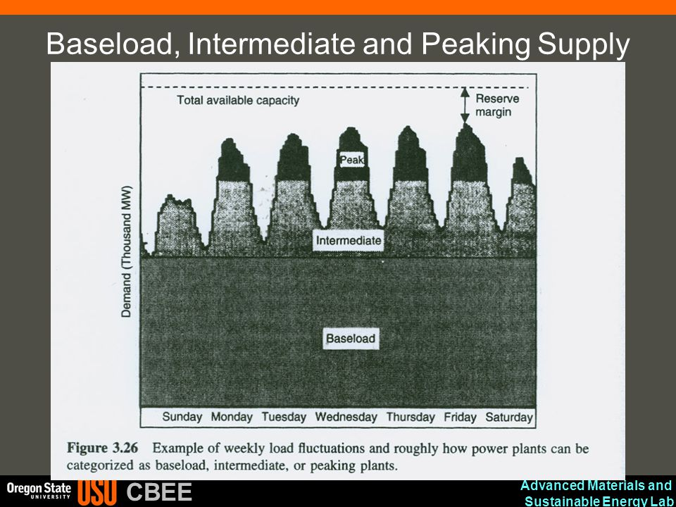 Advanced Materials and Sustainable Energy Lab CBEE Baseload, Intermediate and Peaking Supply