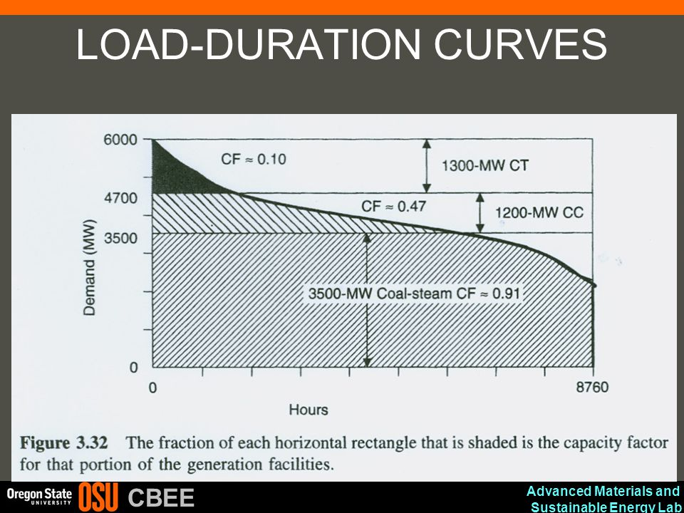 Advanced Materials and Sustainable Energy Lab CBEE LOAD-DURATION CURVES